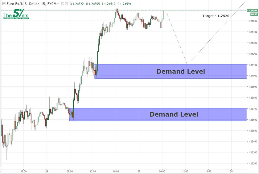 Swing analysis EURUSD 27/03/18