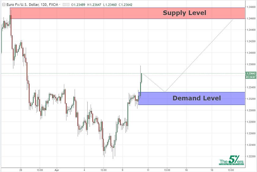 Key Levels EURUSD 10/04/18