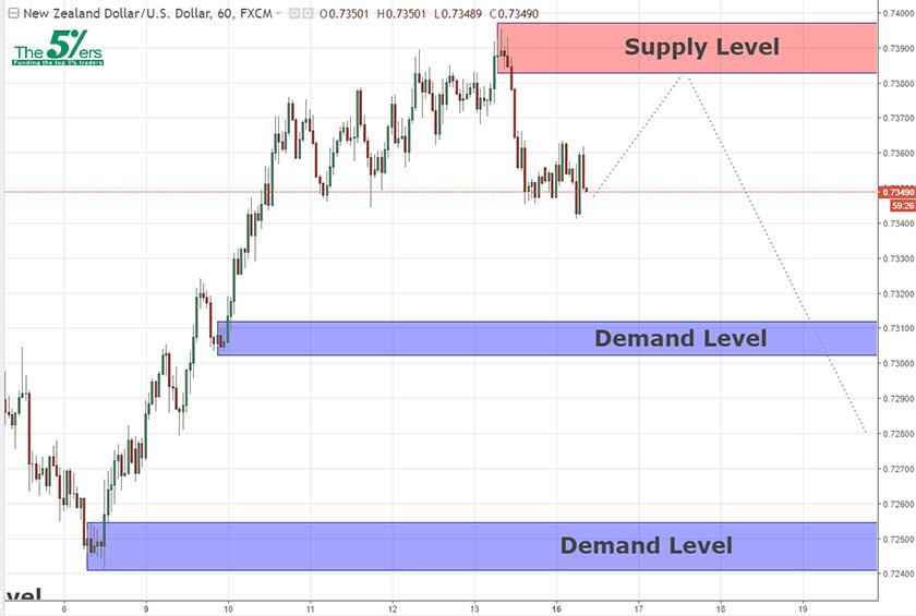 Key Levels NZDUSD  16/04/18