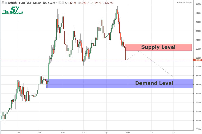 Long-term analysis GBPUSD 29/04/18
