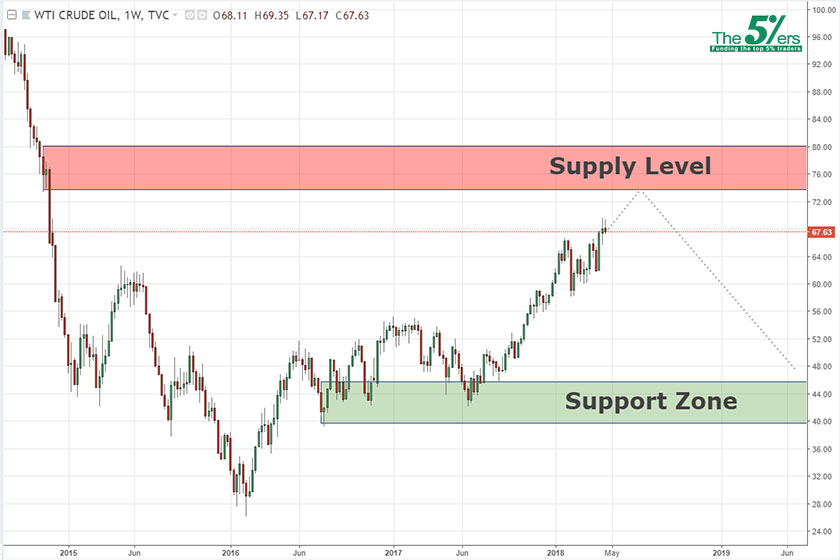 Long-term analysis USOIL 25/04/18