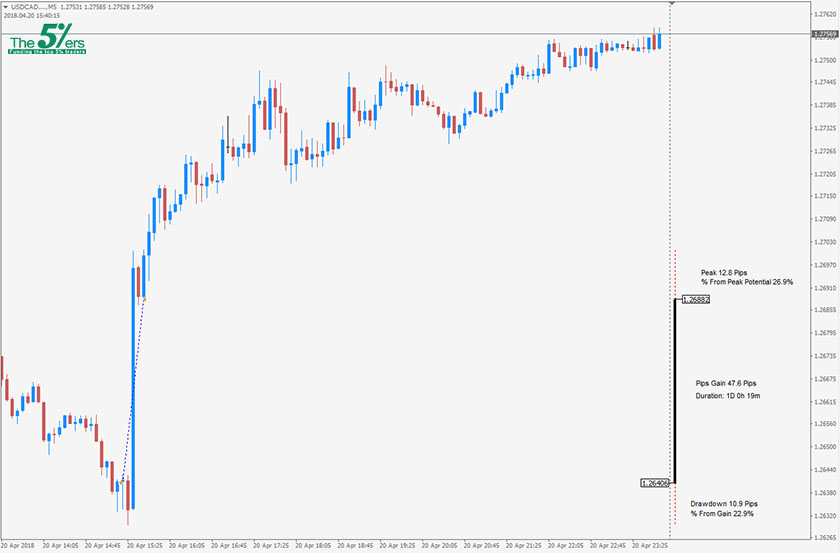 Trade Of The Day USDCAD 20/04/18