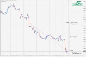 Trade Of The Day GBP/USD 27/04/18