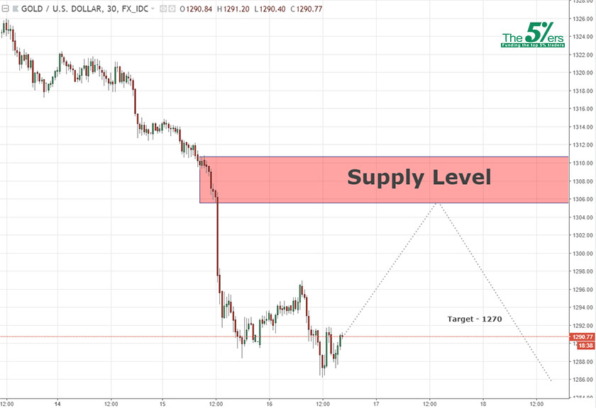 Continuation Level GOLD 16/05/18