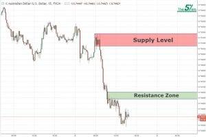 Day Trade Analysis AUD/USD 08/05/18