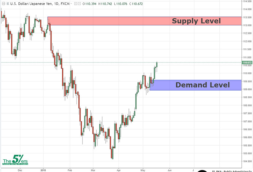Long-Term Analysis USDJPY 17/05/18