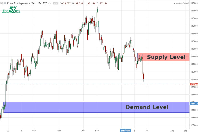 Long-Term Key Levels EURJPY 27/05/18