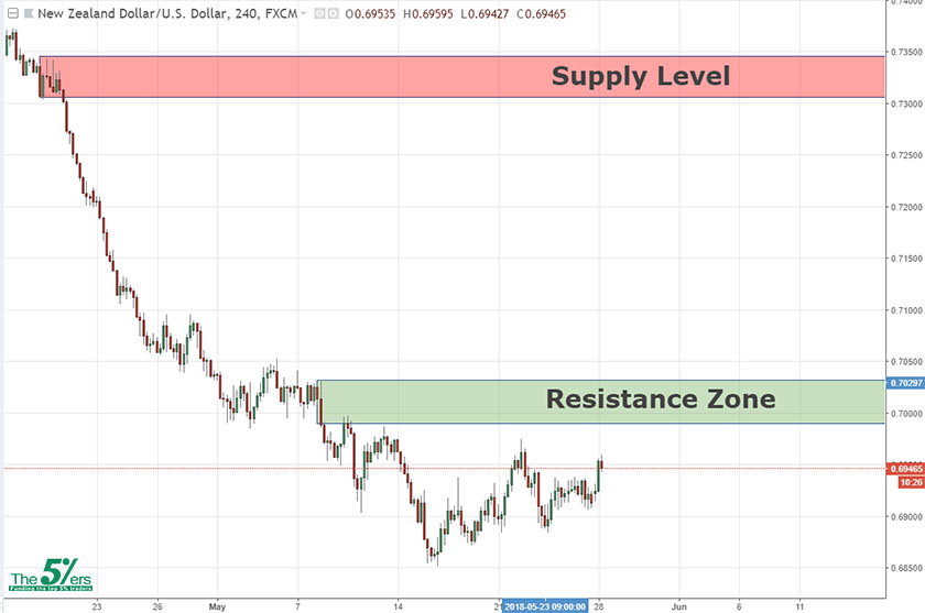 Swing Analysis NZDUSD 28/05/18