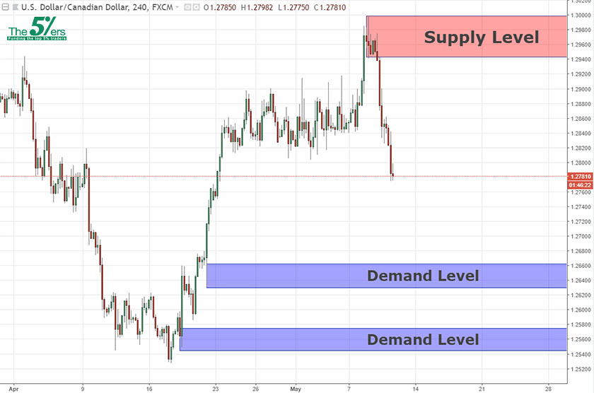 Swing Analysis USDCAD 10/05/18