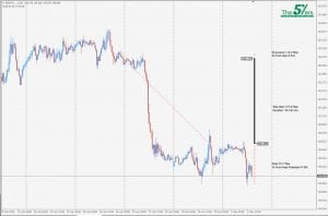 Trade Of The Day GBP/JPY 01/05/18