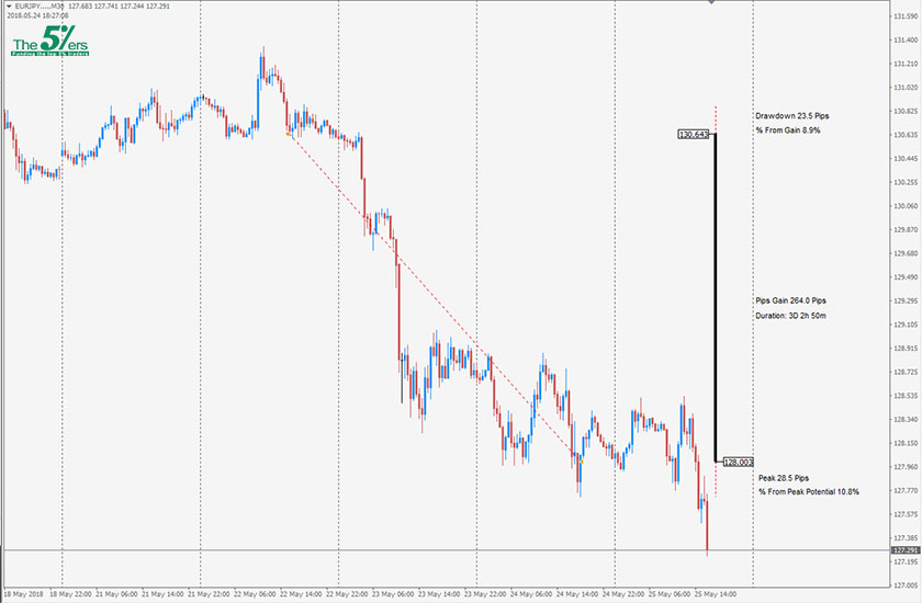 Trade Of The Day EURJPY 24/05/18