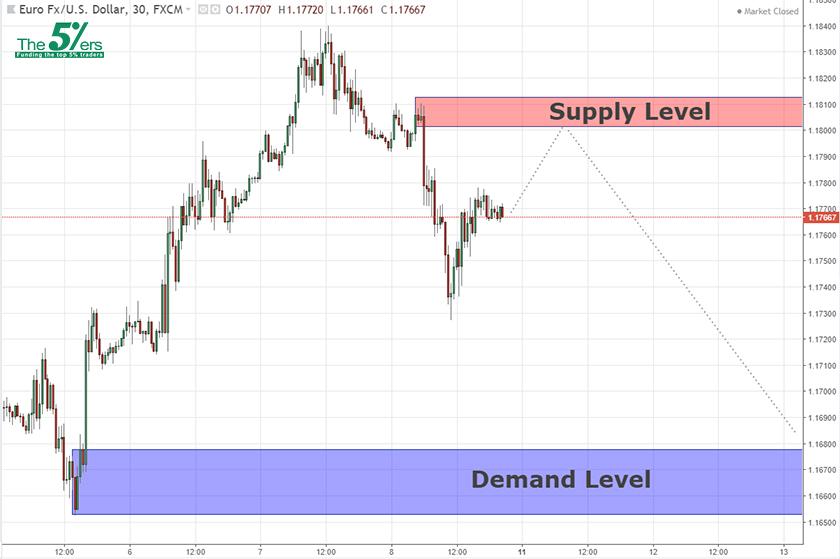Key Levels EURUSD 10/6/18