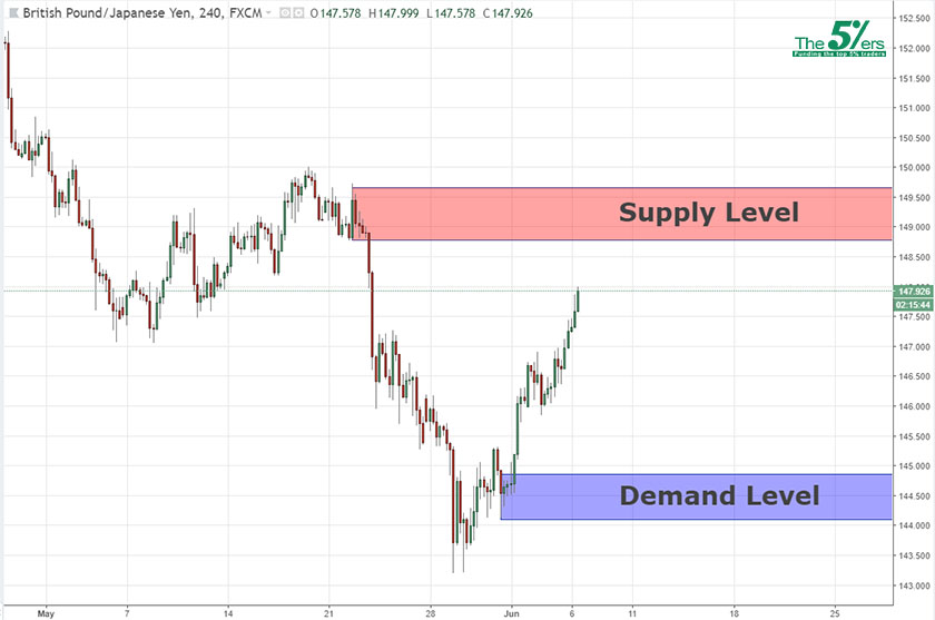 Continuation Level GBPJPY 06/06/18
