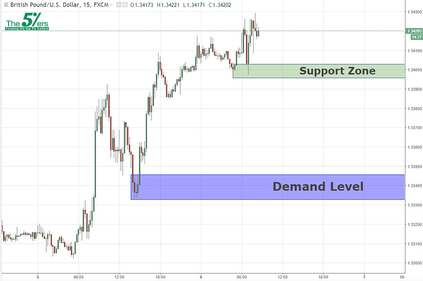 Intraday Analysis GBPUSD 06/06/18