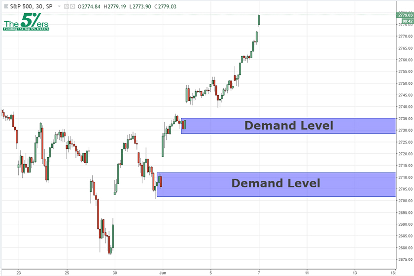 Intraday Analysis S&P500 07/06/18