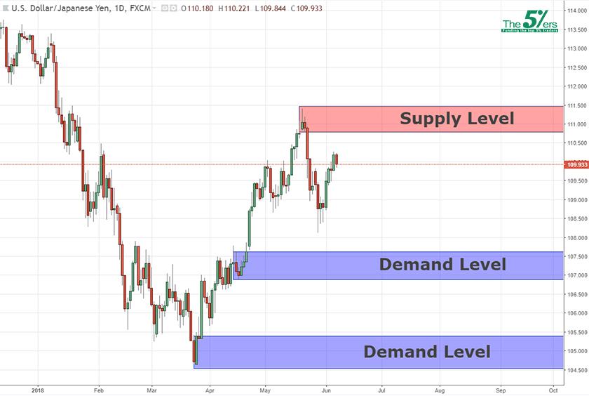 Long Term Key Levels USDJPY  07/06/18