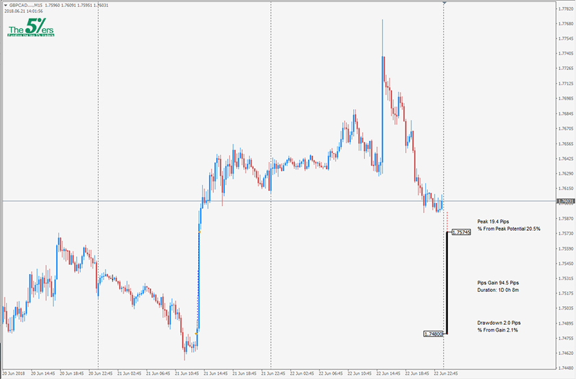 Trade Of The Day GBPCAD 22/06/18