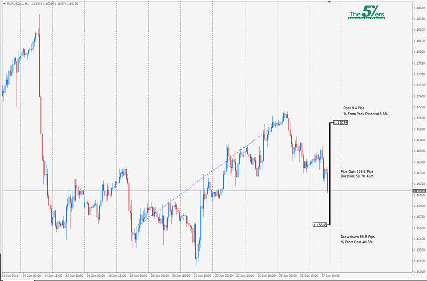 Trade Of The Day EURUSD 26/06/18