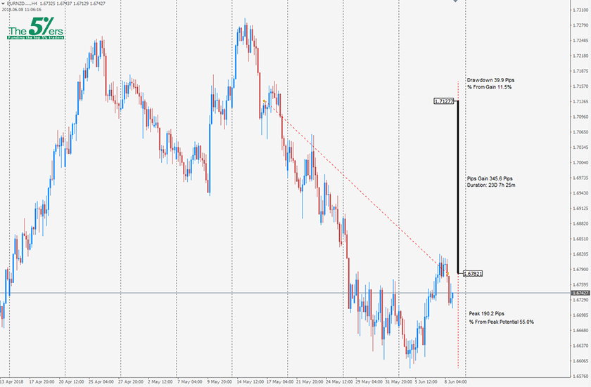 Trade Of The Day EURNZD 08/06/18