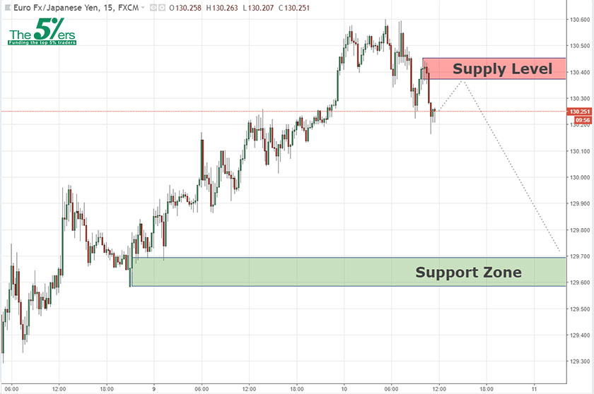 Short Term Analysis EURJPY 10/07/18