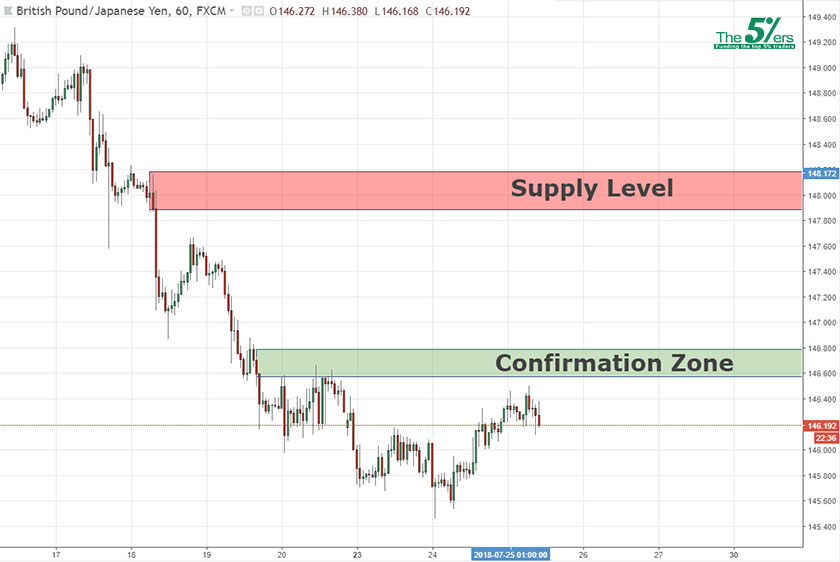 Confirmation Level GBPJPY 25/07/18