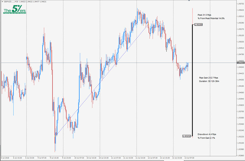 Trade Of The Day GBPNZD 12/07/18
