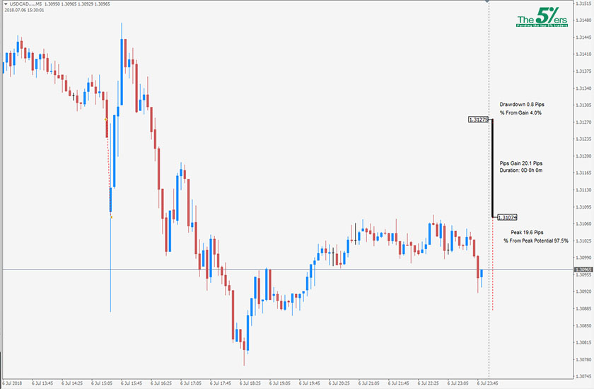 Trade Of The Day USDCAD 06/07/18