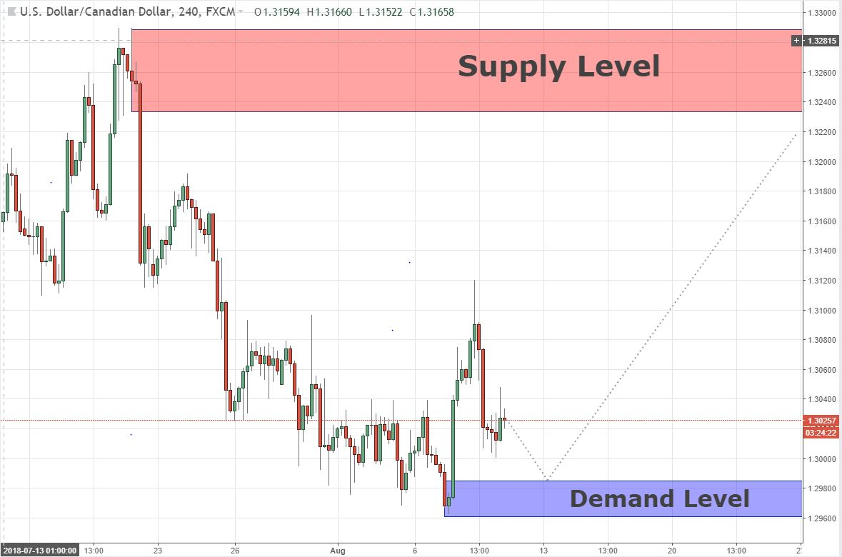 Swing Supply & Demand USDCAD 09/08/18