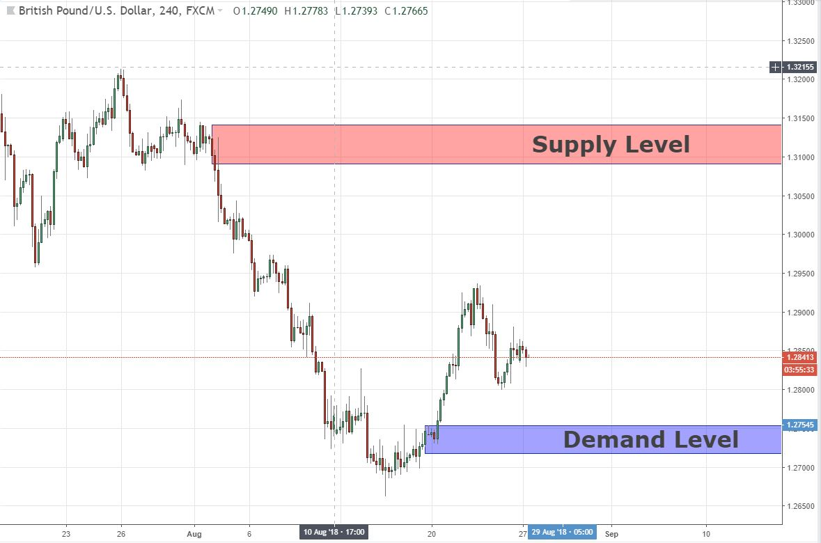 Swing Analysis GBPUSD 27/08/2018