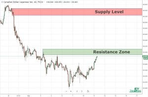 Waiting For Breakout CADJPY 11-9
