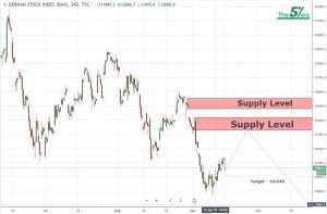Opportunity For Long Term Sell Position On The DAX index 17/09/2018