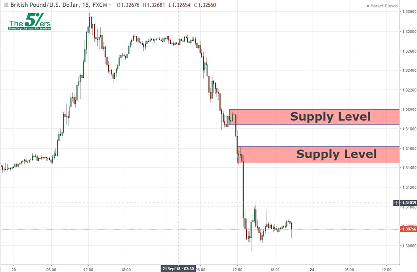 Day Trade Sell Position Opportunity GBPUSD 23/09/2018
