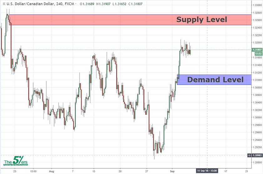 Swing Key Levels USDCAD 06/09/2018