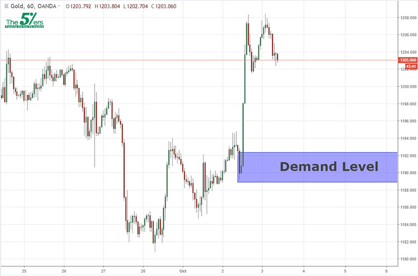 New Demand Level On The GOLD 03/10/2018