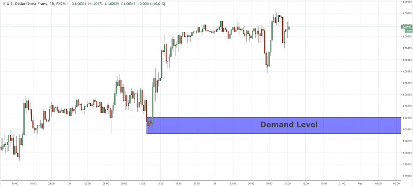 A New Fresh Demand In USDCHF  31/10/2018