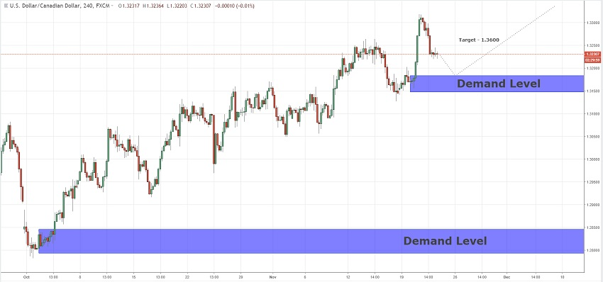 Long Terms Supply&Demand For USDCAD  22/11/2018