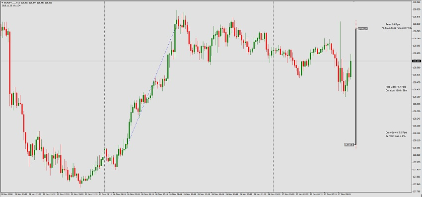 Trade Of The Day By The5ers Proprietary Fund  EURJPY  26/11/2018
