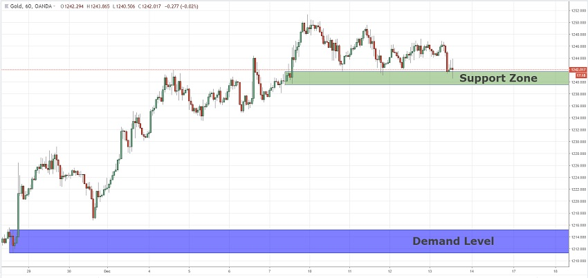 Waiting For The Price To Break The Support Zone On GOLD  13/12/2018