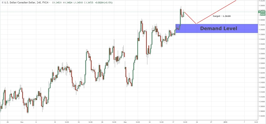 Continuation Demand Level For USDCAD  19/12/2018