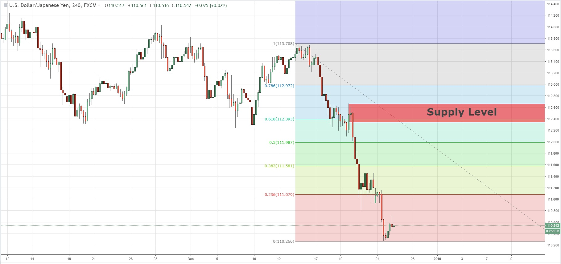 Fibonacci 61.8 Retracement With Supply Level On USDJPY 26/12/2018