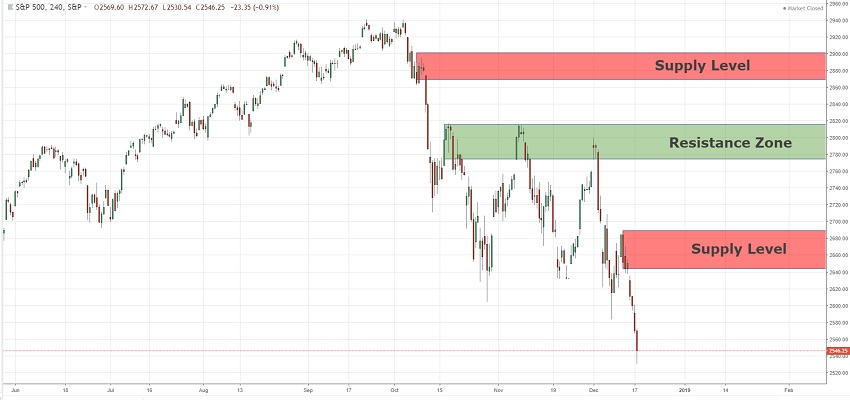 Long Term Price Action Analysis SPX500  28/12/2018