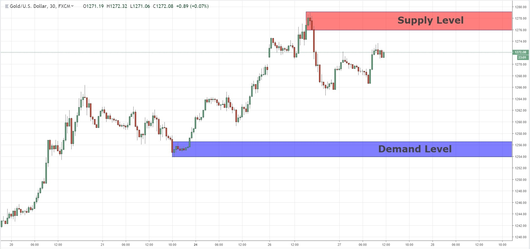 Quasimodo Level For Sell Position On XAUUSD 27/12/2018
