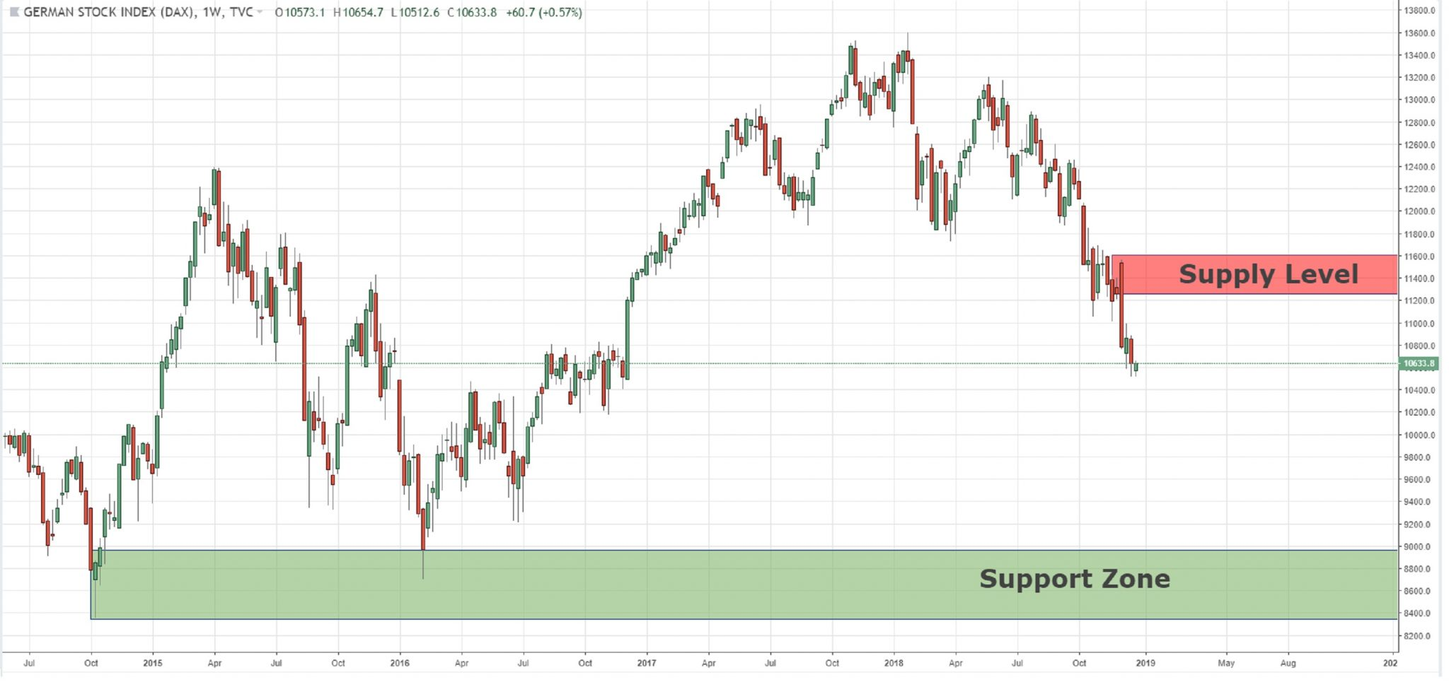 Weekly Chart Key Levels For DAX, NASDAQ, And NIKKEI  Index  25/12/2018