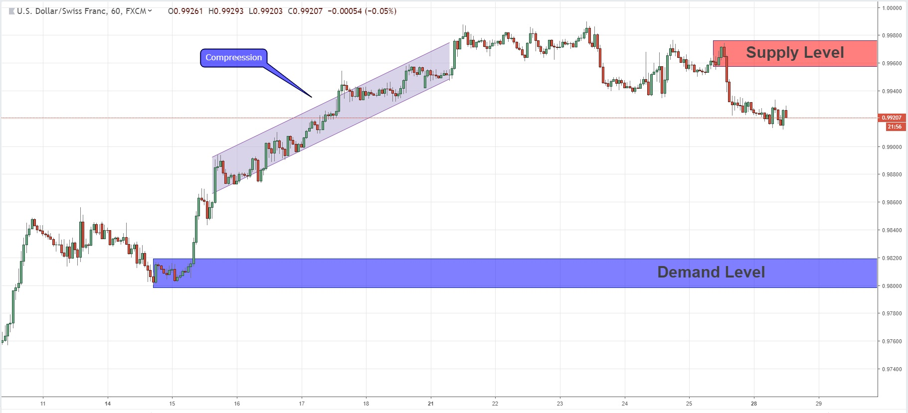 Price Goes Against Compression In USDCHF  28/01/2019