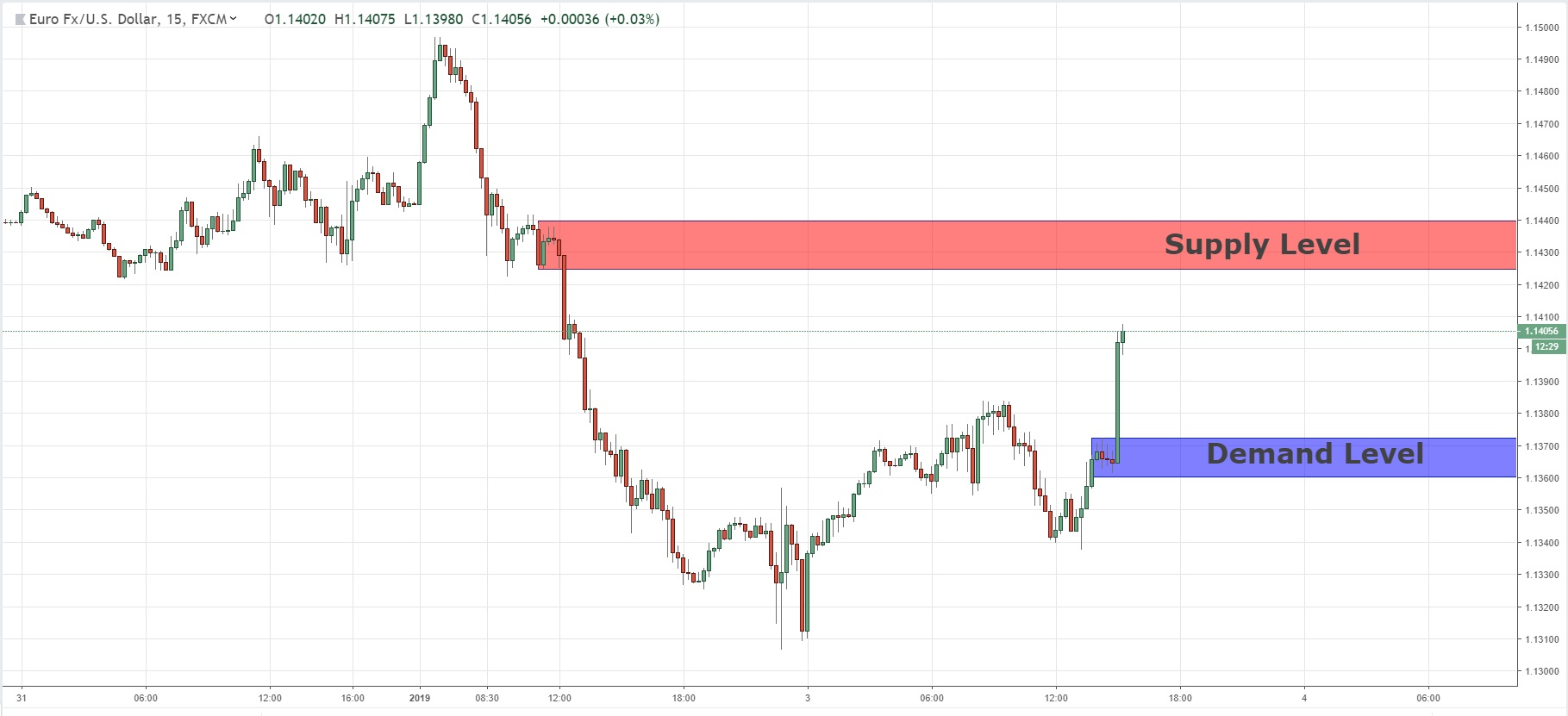Short Term Key Levels For EURUSD  03/01/2019