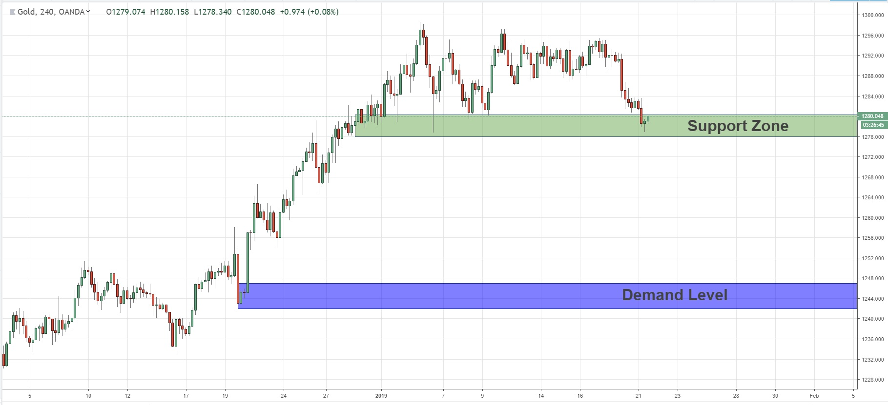 Confirmation Zone In XAUUSD 21/01/2019