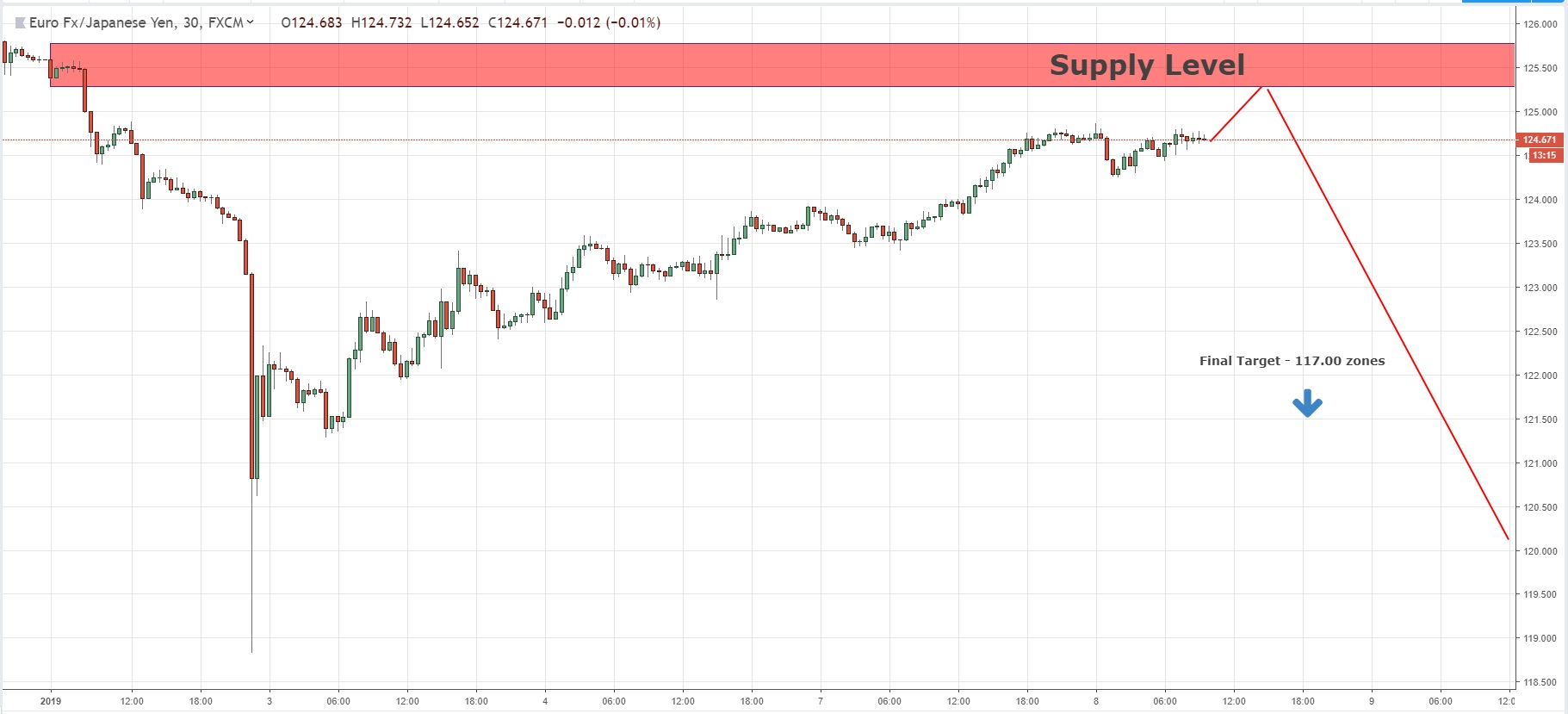 Continuation Supply Level For Long Term Sell Position On EURJPY 08/01/2019