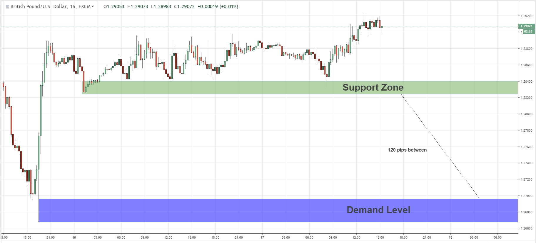 Daytrade Opportunity On GBPUSD 17/01/2019