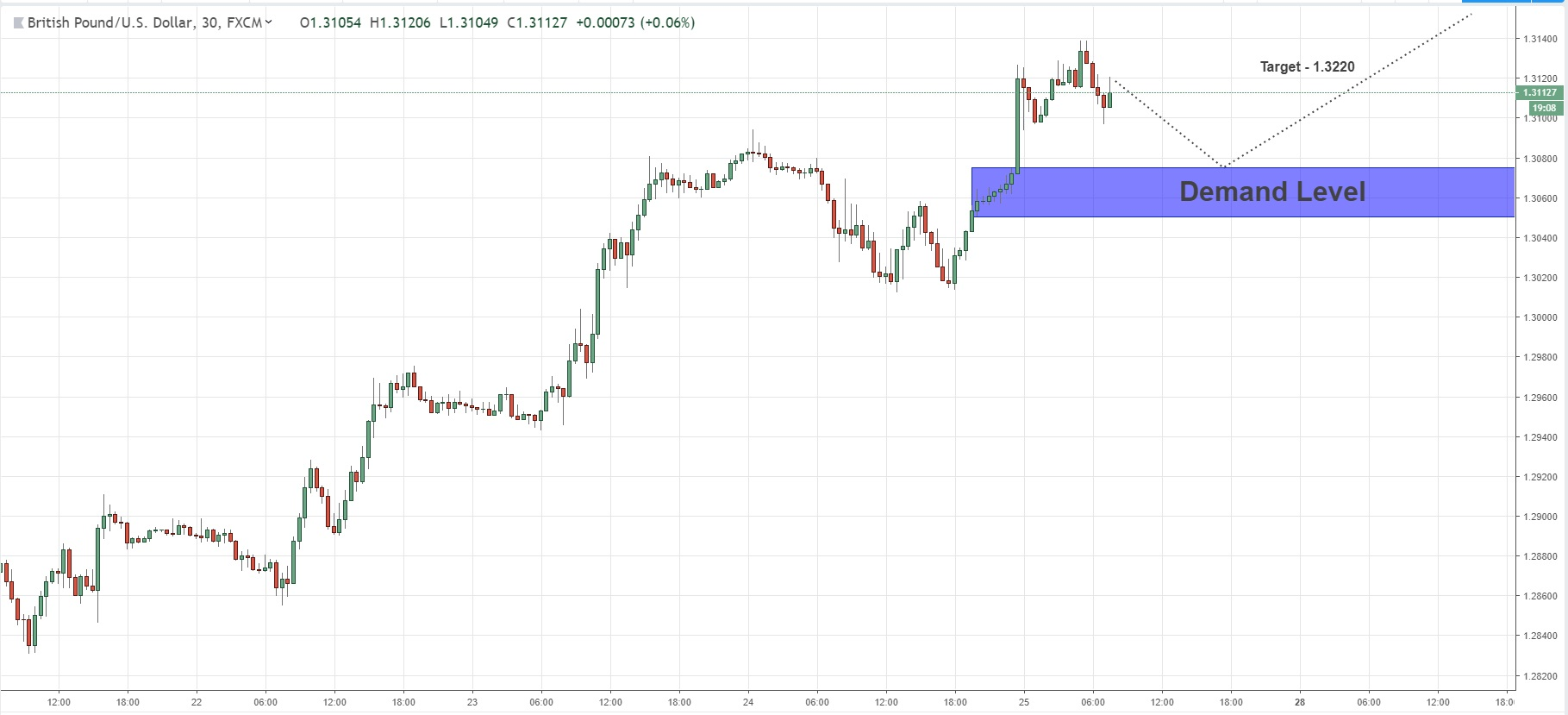 Opportunity To Join The Bullish Momentum On GBPUSD  25/01/2019