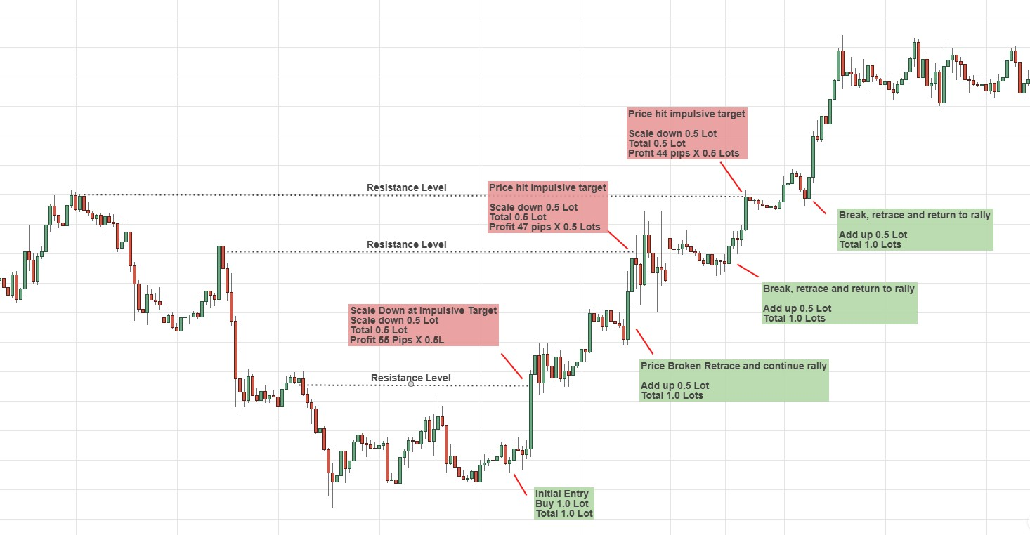How to Trade an Evolving Position